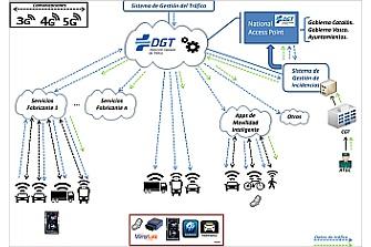 Plataforma del Vehículo Conectado 3.0