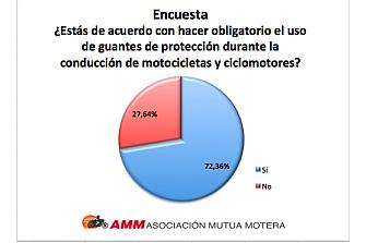 El 72% de los Motoristas estaría de acuerdo con el Uso Obligatorio de Guantes de Protección