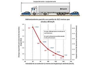 Suprimir el margen de 20 km/h para adelantar ¿Mejorará o empeorará la Seguridad Vial?
