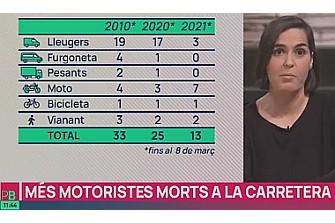 La seguridad vial de los motoristas en TV3